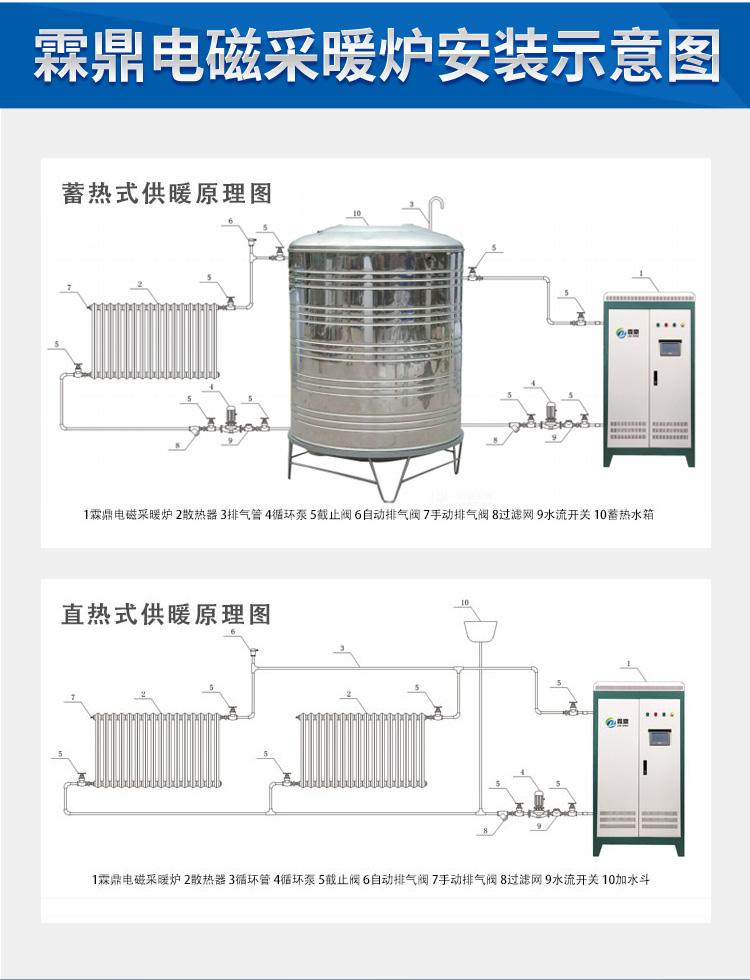 电供暖分类