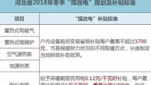 """河北最新""""煤改电""""补贴政策"""