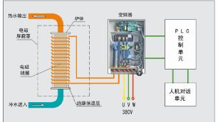 电磁采暖炉较传统的电阻采暖炉有什么不同呢?