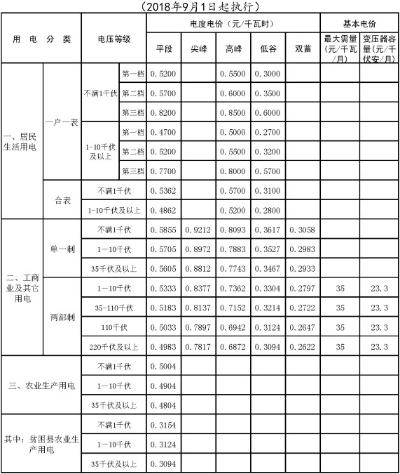 河北省北部电网销售表价