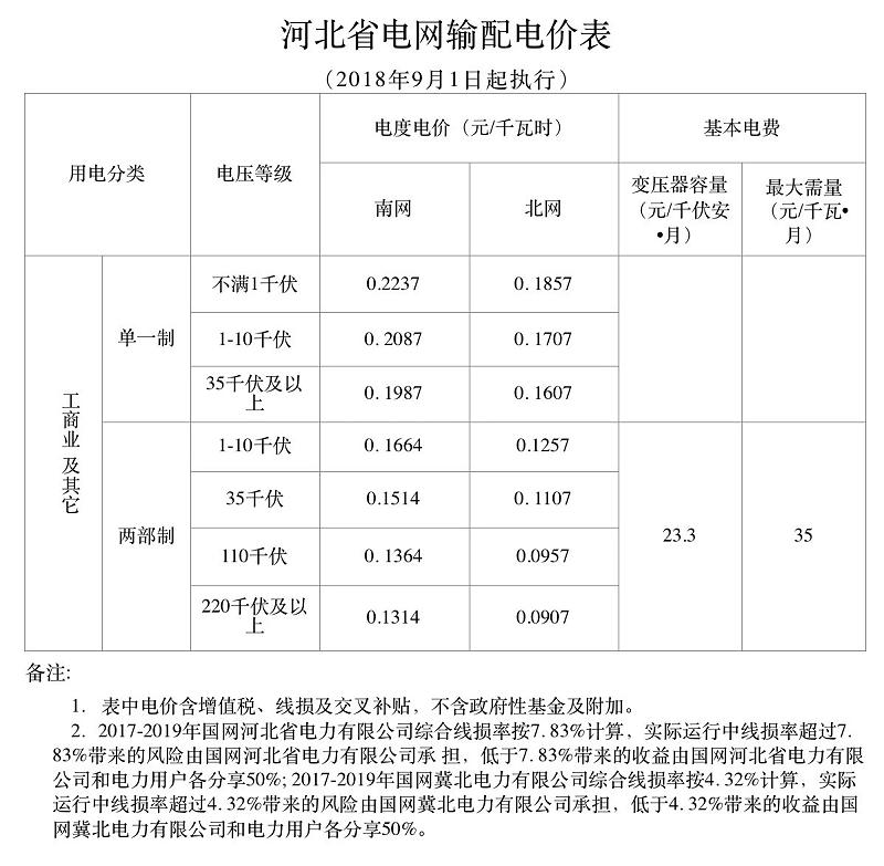 河北省电网输配电价表