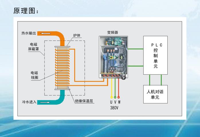 霖鼎家用电磁壁挂炉内部结构原理图
