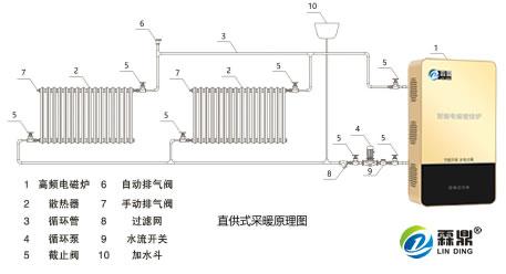电磁采暖壁挂炉安装示意图