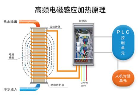 电磁采暖炉加热原理 (1)